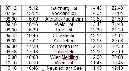öbb Neue Railjet Verbindung Von Salzburg Zum Neusiedler See